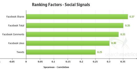 seo2 Searchmetrics: успех SEO зависит от соцсетей и обратных ссылок